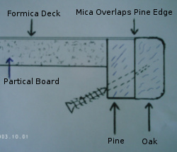 Diagram Attaching Wood Edge To Plastic Laminate Counter